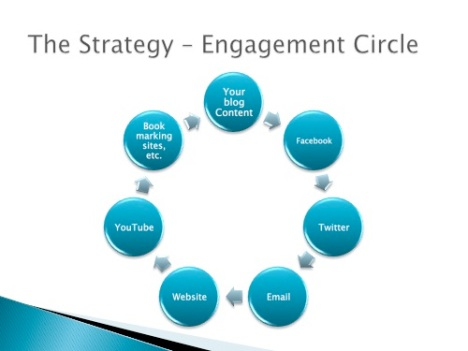 Blog as your marketing center - The Engagement Cycle